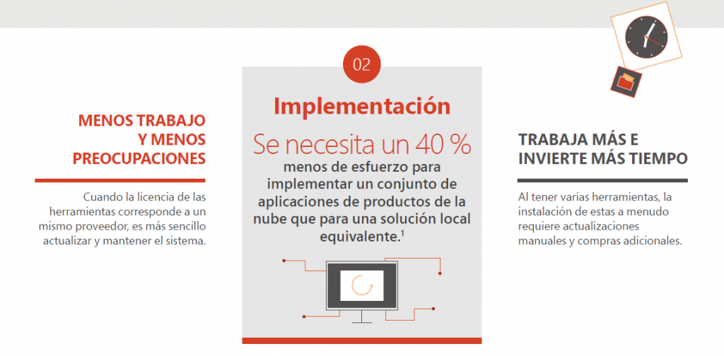 Grupo Orvital - Office365